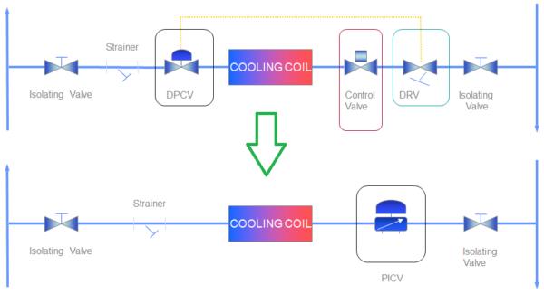 جایگزینی شیرهای کنترل جریان، بالانسینگ و کنترل اختلاف فشار با شیر کنترل مستقل از فشار (PICV)