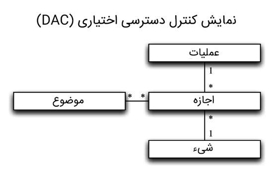 کنترل دسترسی اختیاری (DAC)