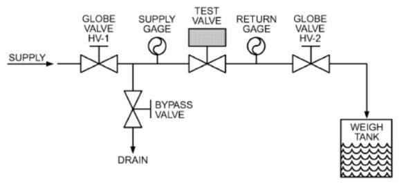 تست تعیین ضریب جریان