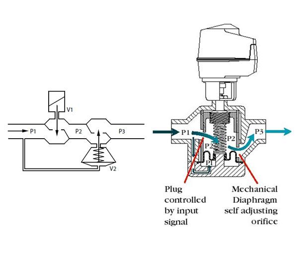 شماتیک نحوه عملکرد داخلی و طرز کار شیر PICV