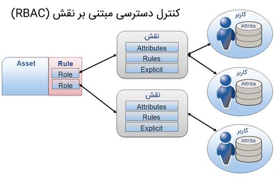 کنترل دسترسی مبتنی بر نقش (RBAC)