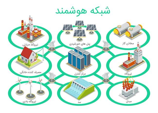 مدیریت هوشمند انرژی با اینترنت اشیا